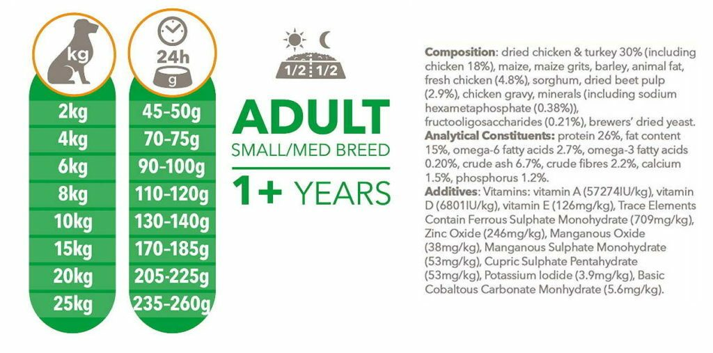 Typical dog food label & feeding guidelines